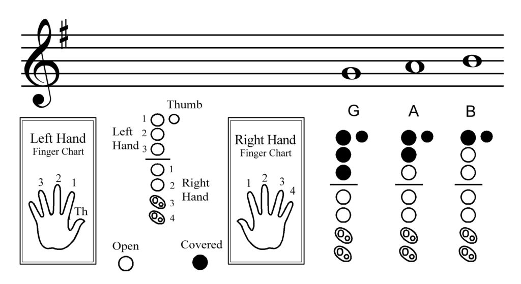 Recorder Lesson One Notes